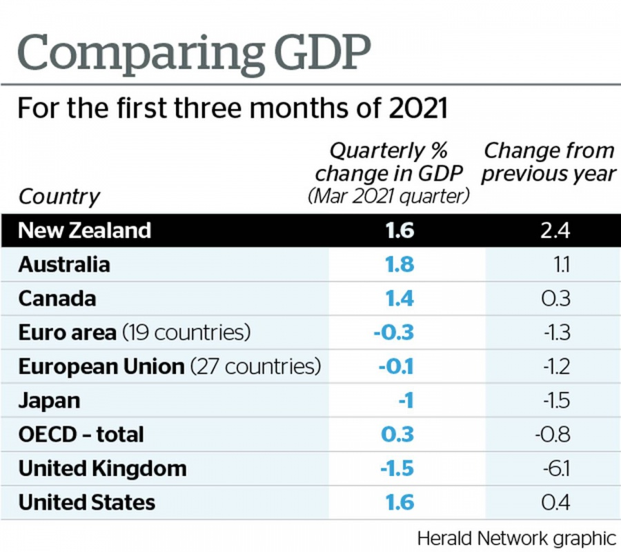 Covid 19 coronavirus: NZ avoids second pandemic recession thanks to strong GDP data