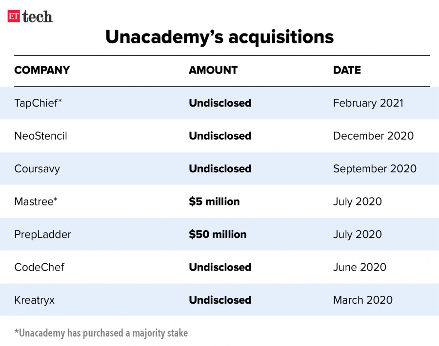 unacademy group, Orchids International, unacademy, Unacademy acquisitions, K12, announced on Monday, Wifistudy, Prepladder, Mastree, Coursavy, Neostencil, Tapchief