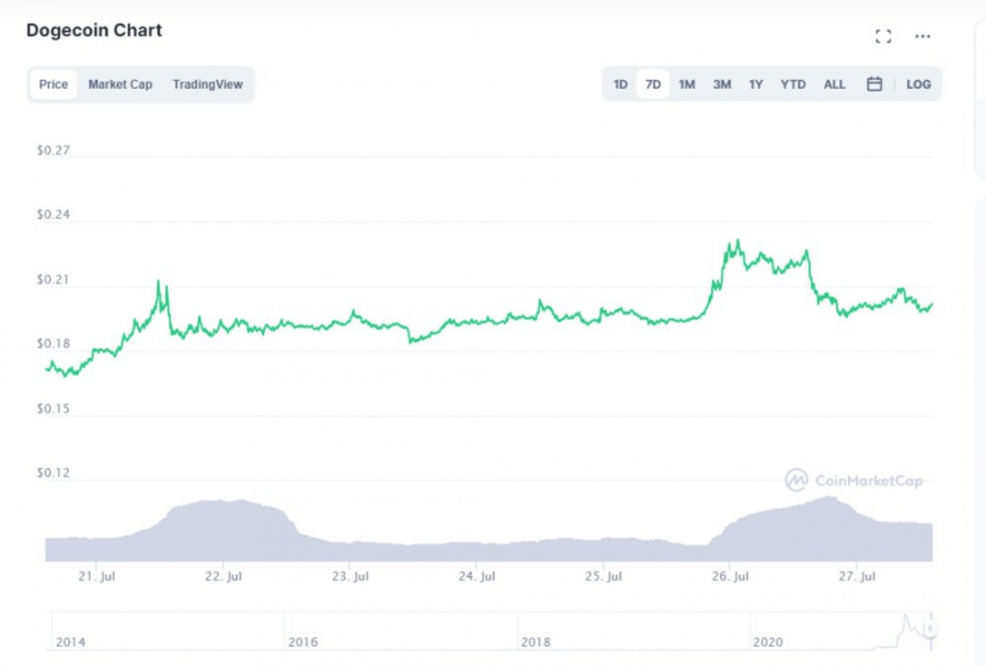 Bitcoin fell below $ 30,000, Elon Musk's favorite, Additionally, a job listing, #Cryptocurrencies, July 27, 2021