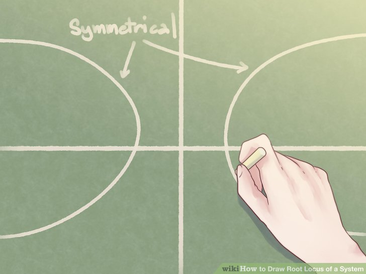How to Draw Root Locus of a System