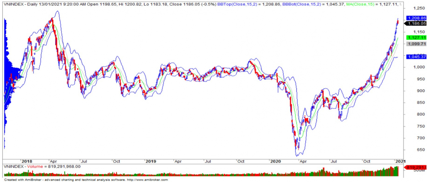 Recommendation on the stock market on January 14th: Re-test the resistance zone of 1,200 – 1,220 points