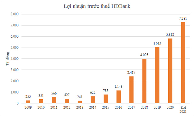 Finnish Fund increased its investment in HDBank