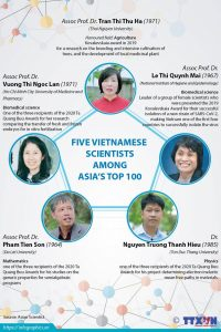 Five Vietnamese scientists among Asia's top 100