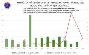 COVID-19: 15 new cases reported in Vietnam on Saturday morning