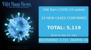 33 new COVID-19 cases reported on Sunday morning