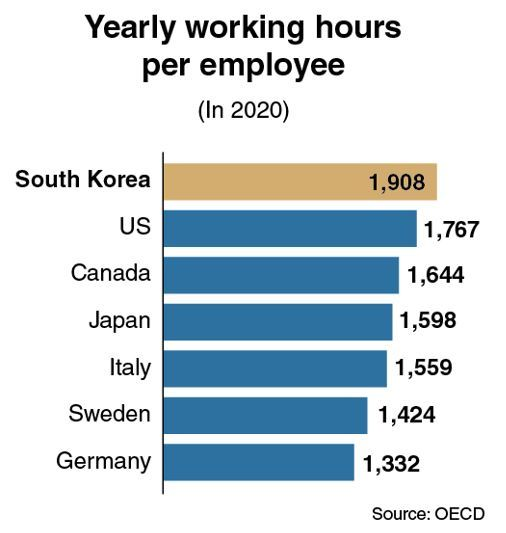 [News Focus] Koreans worked 200 more hours than OECD average in 2020