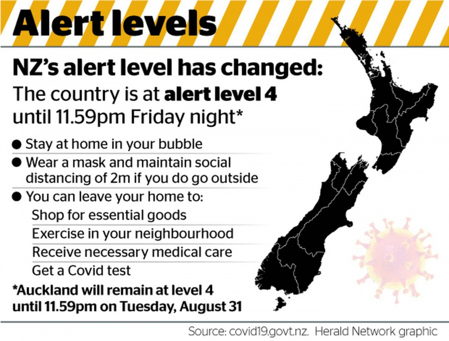Covid 19 coronavirus Delta outbreak: NZ's lockdown continues until at least midnight Friday; Auckland's for longer