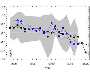 Earth is dimming due to climate change