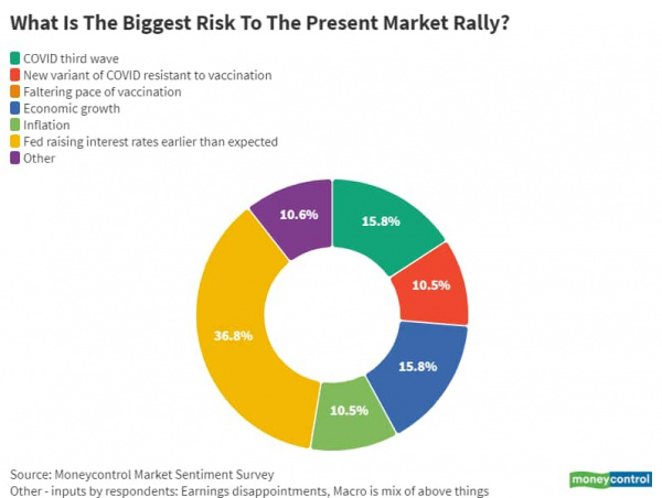 #equities, #markets, #stocks, #survey, experts, record high