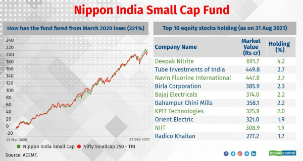 #BSE 60000 journey, #BSE Sensex, #equity funds, #invest, #investment, #Mutual Funds, #Slideshow, #Slideshows