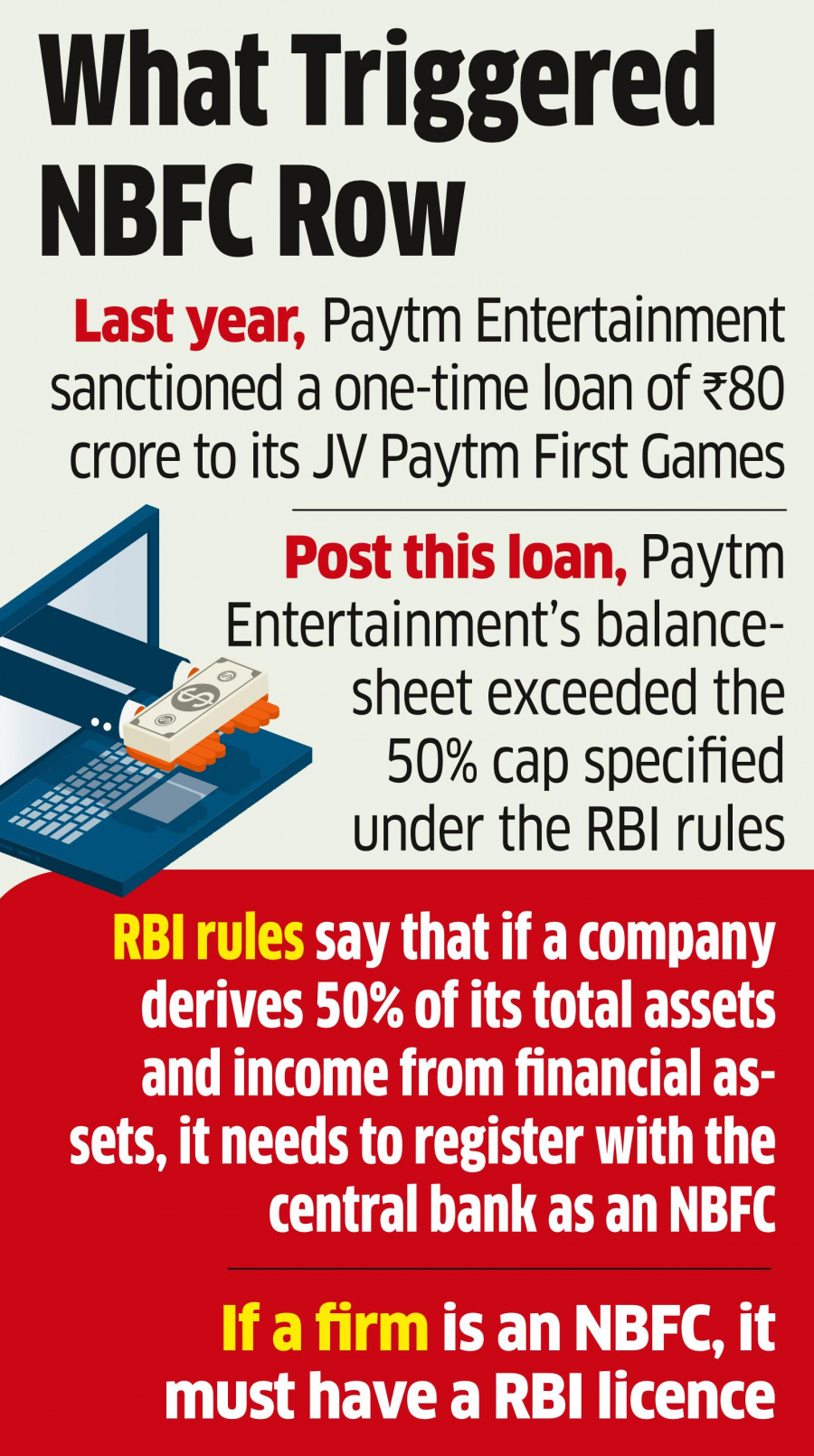 NBFC, bank of india, reserve bank of india, paytm, FinTech