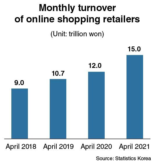 [News Focus] Volume of online shopping up 3 trillion won in a year